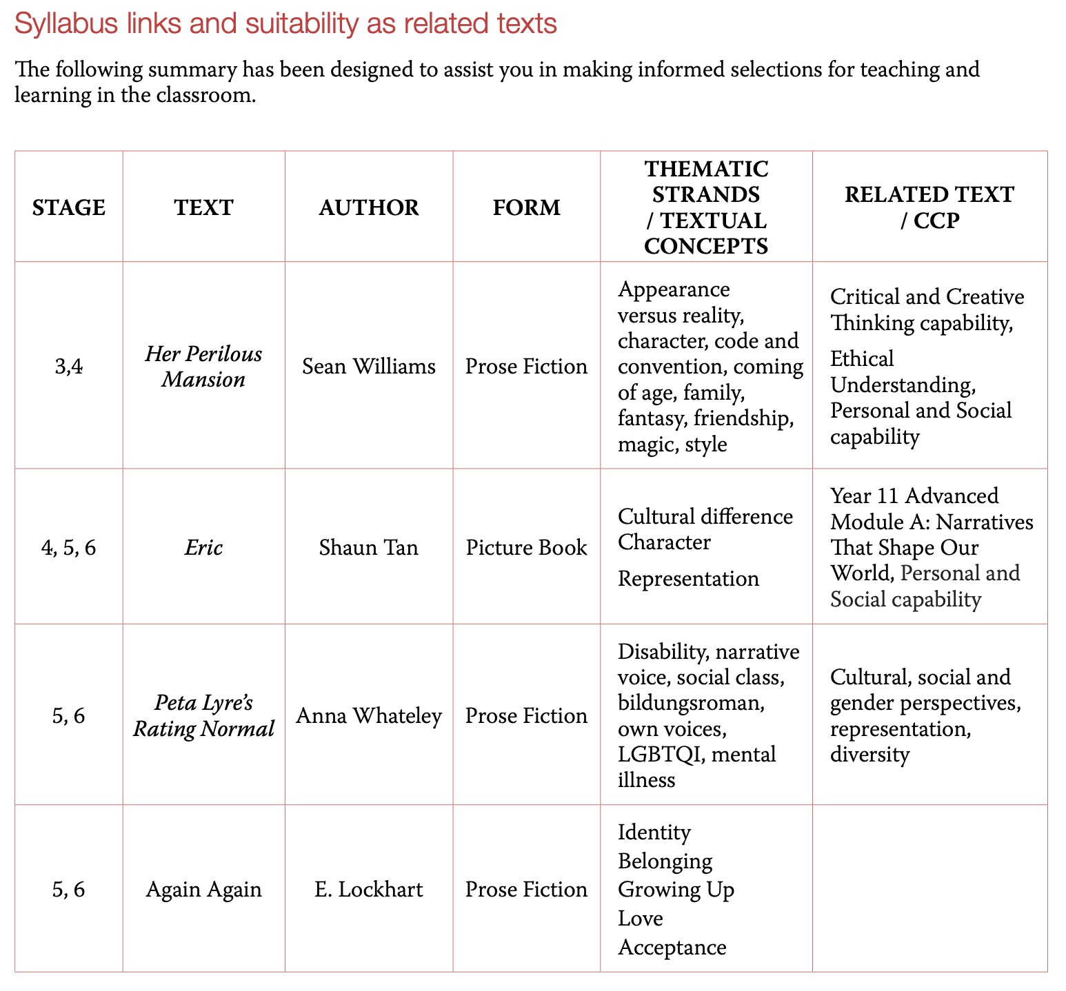 A text box details texts and their appropriate usage. for me: 5, 6 Peta Lyre's Rating Normal Anna Whateley Prose Fiction Disability, narrative voice, social class, bildungsroman, own voices, LGBTQI, mental illness Cultural, social and gender perspectives, representation, diversity.